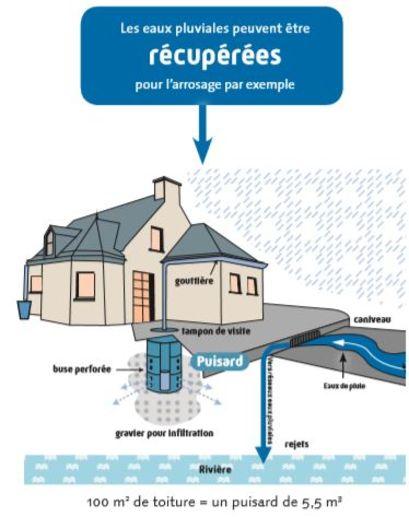 Eaux pluviales - Récupération